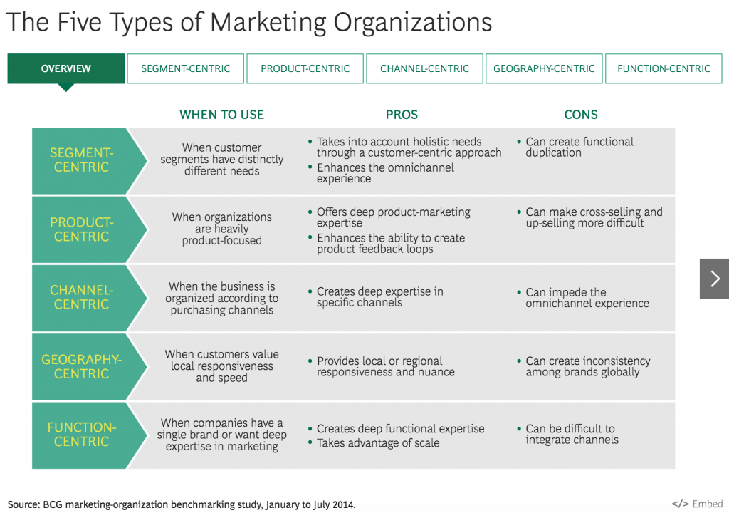 Marketing Organizations Overview