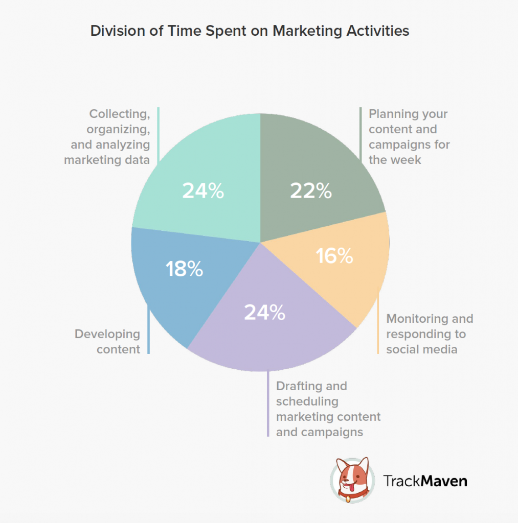 Marketing Productivity - Division of Time Spent on Marketing Activities (TrackMaven)
