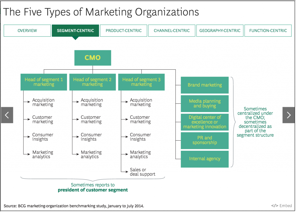 The Five Types of Marketing Organizations