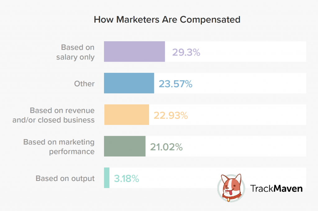 the one reason why your marketing compensation plan is failing