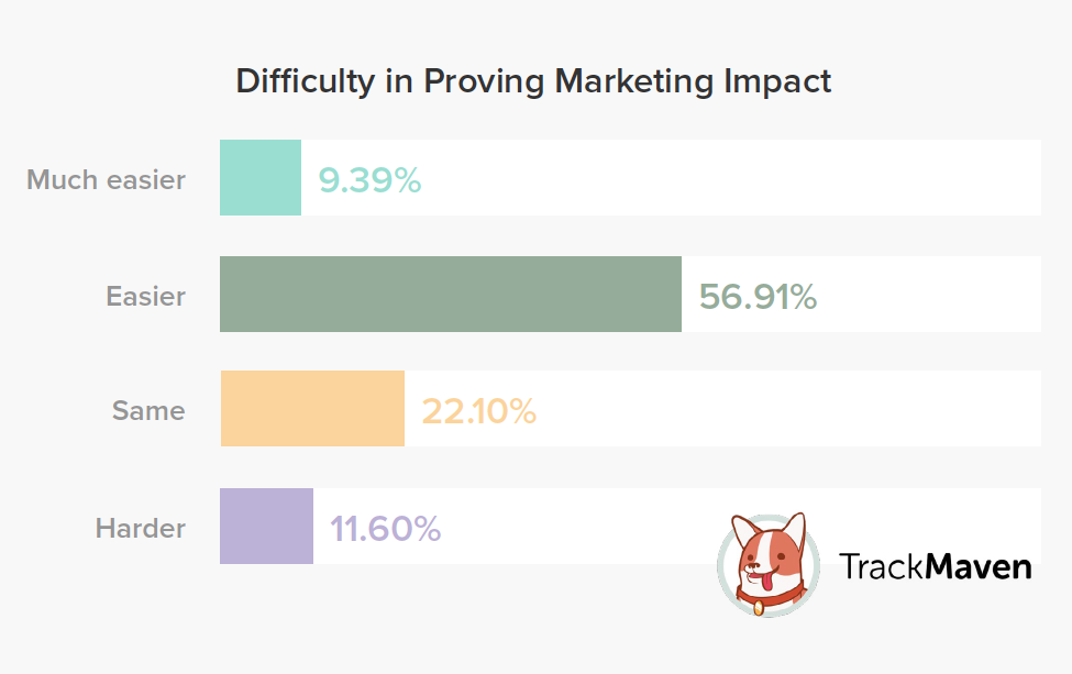 difficulty in measuring marketing effectiveness and proving impact trackmaven survey