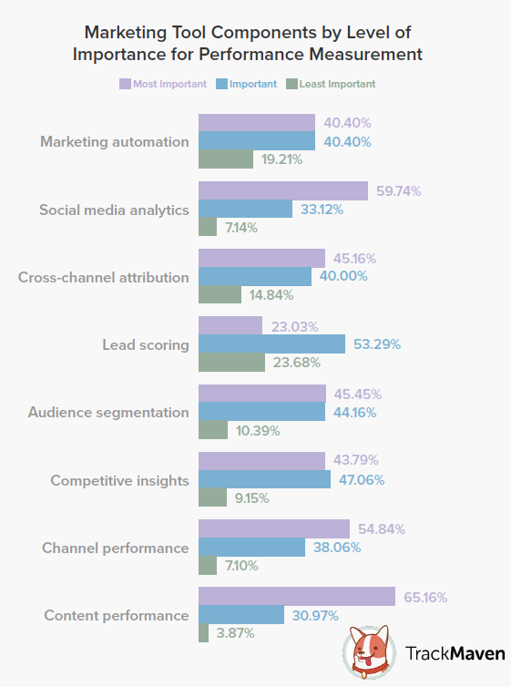 Top Marketing Tool Components, according to TrackMaven survey.