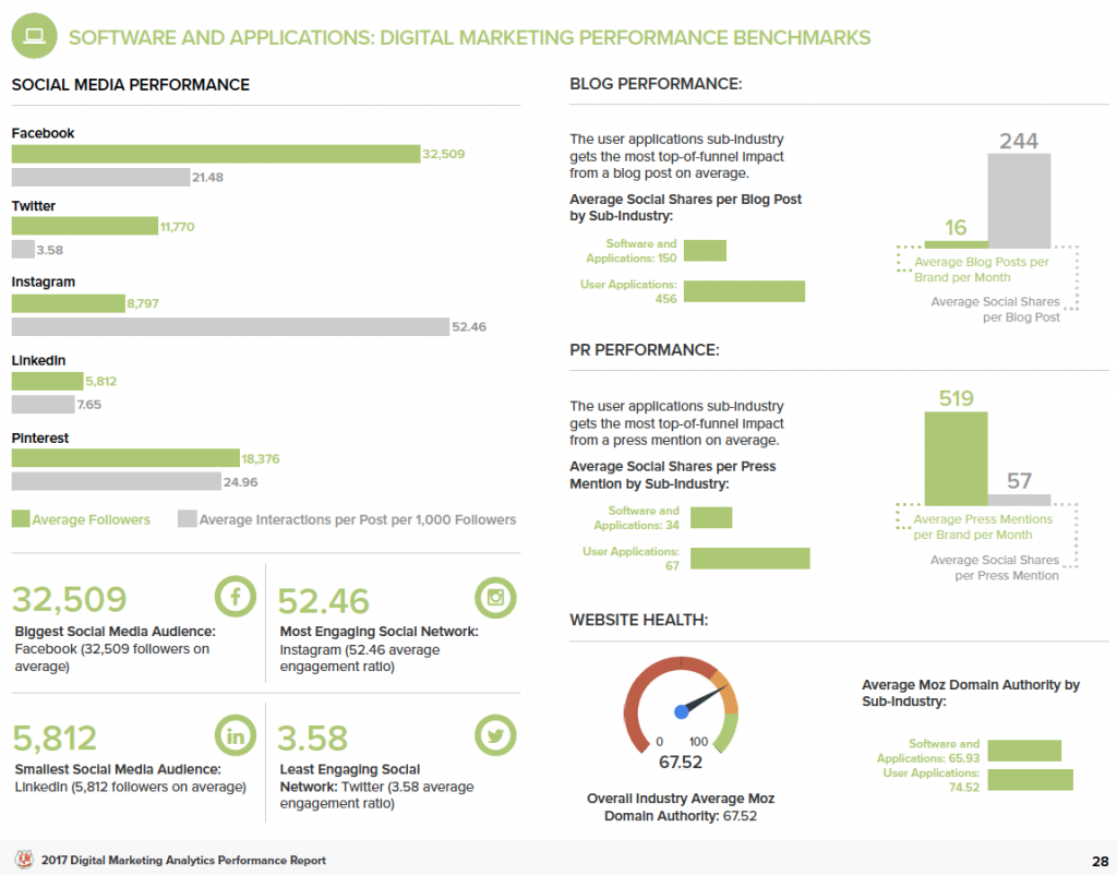 software and applications industry digital marketing analytics report 2017 trackmaven