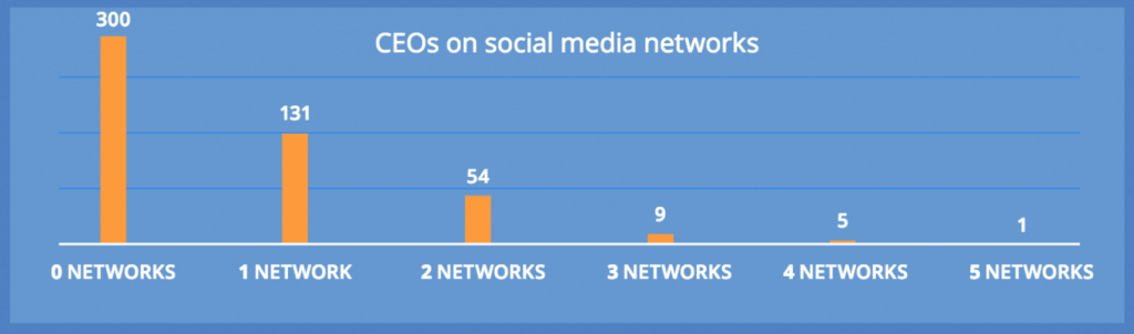 CEOs on social media performance across networks