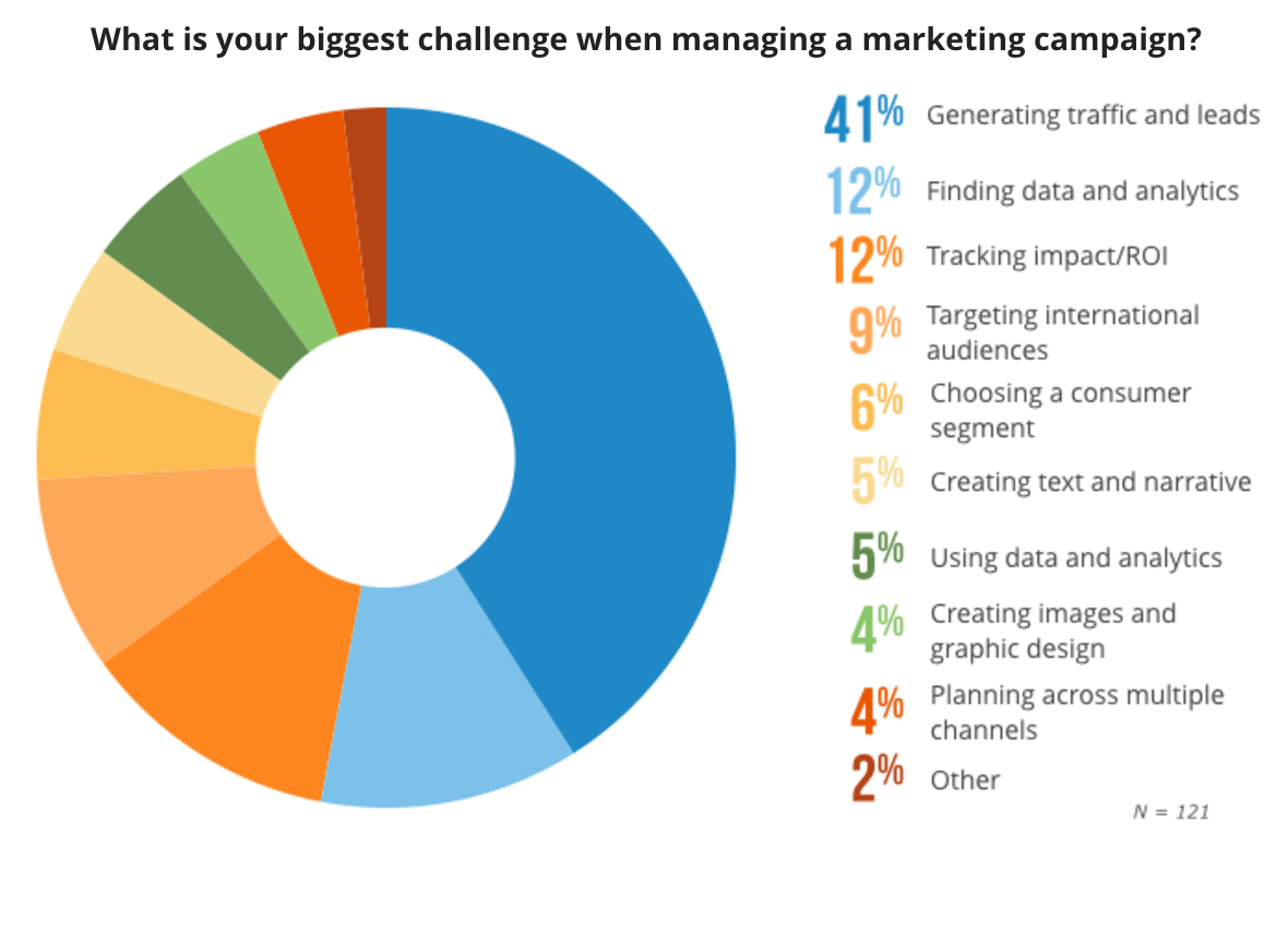 Campaign Biggest Challenge - TrackMaven   The Marketing Insights Company