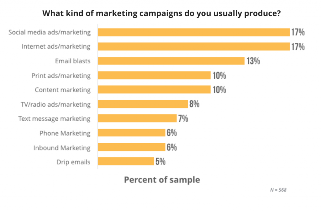 Marketing Campaign Types